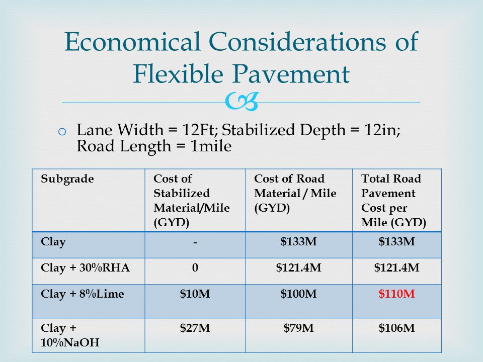  SubgradeCost of Stabilized Material/Mile (GYD) Cost of Road Material / Mile (GYD) Total Road Pavement Cost per Mile (GYD) Clay-$133M Clay + 30%RHA0$