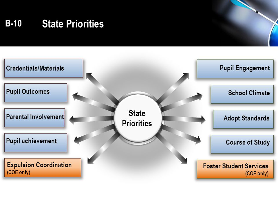 State Priorities Pupil Engagement School Climate Adopt Standards Course of Study Credentials/Materials Pupil Outcomes Parental Involvement Pupil achievement B-10 Expulsion Coordination (COE only) Foster Student Services (COE only) State Priorities
