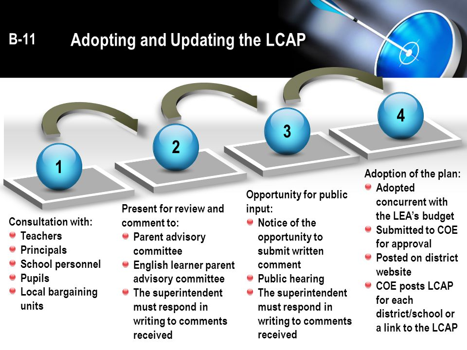 Adopting and Updating the LCAP 1 2 3 4 Consultation with: Teachers Principals School personnel Pupils Local bargaining units Present for review and comment to: Parent advisory committee English learner parent advisory committee The superintendent must respond in writing to comments received Opportunity for public input: Notice of the opportunity to submit written comment Public hearing The superintendent must respond in writing to comments received Adoption of the plan: Adopted concurrent with the LEA's budget Submitted to COE for approval Posted on district website COE posts LCAP for each district/school or a link to the LCAP B-11