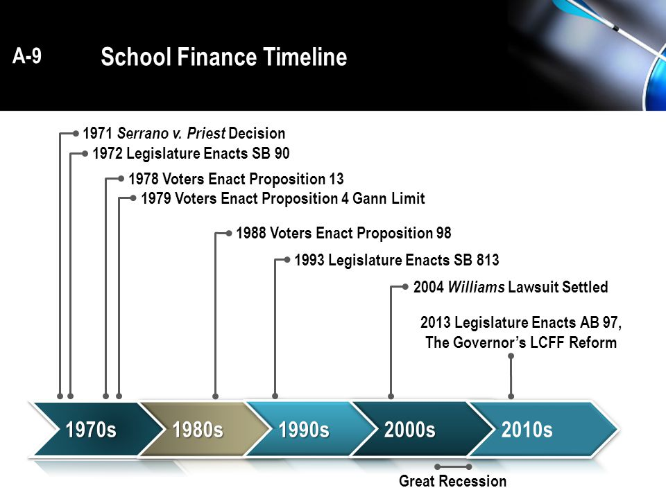 School Finance Timeline 1971 Serrano v.