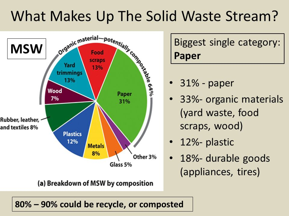 What Makes Up The Solid Waste Stream.