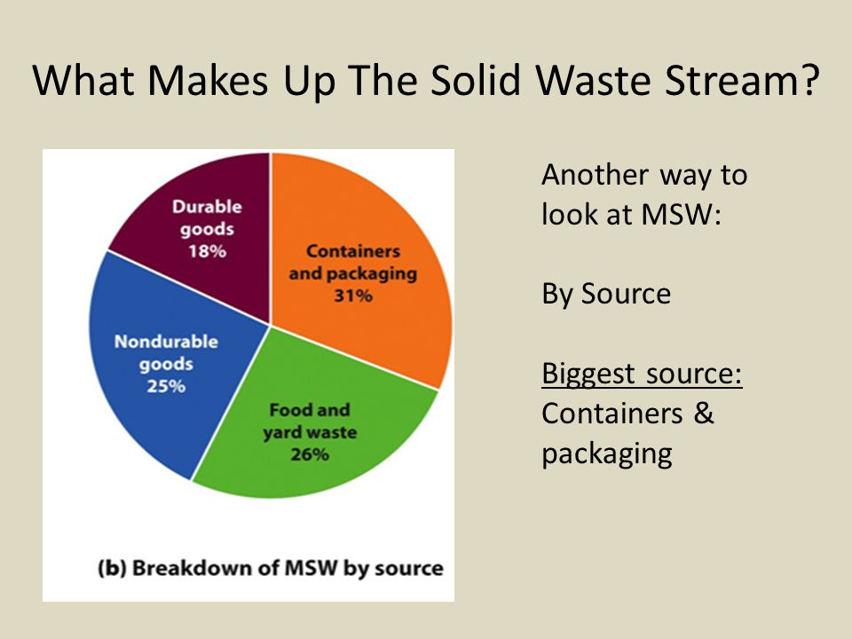 Reduce- waste minimization or prevention – Source reduction Reuse- reusing something like a disposable cup more than once Recycle- materials are collected and converted into raw materials and then used to produce new objects Reduce, Reuse, Recycle