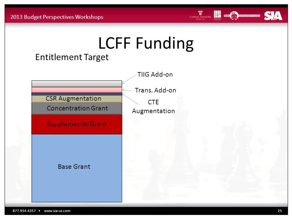 2013 Budget Perspectives Workshops LCFF Funding Base Grant Supplemental Grant Concentration Grant CSR Augmentation CTE Augmentation Trans. Add-on Enti