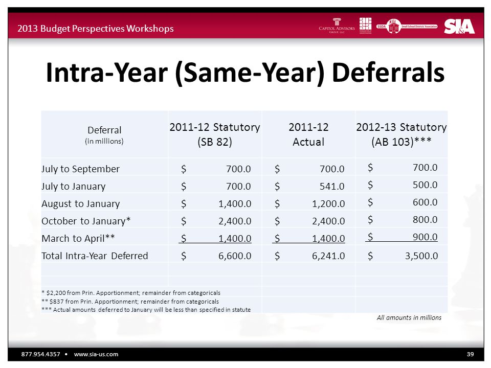 2013 Budget Perspectives Workshops Intra-Year (Same-Year) Deferrals Deferral (in millions) 2011-12 Statutory (SB 82) 2011-12 Actual 2012-13 Statutory