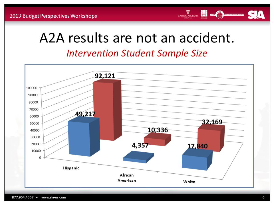 2013 Budget Perspectives Workshops A2A results are not an accident. Intervention Student Sample Size 877.954.4357 www.sia-us.com6 Hispanic White Afric