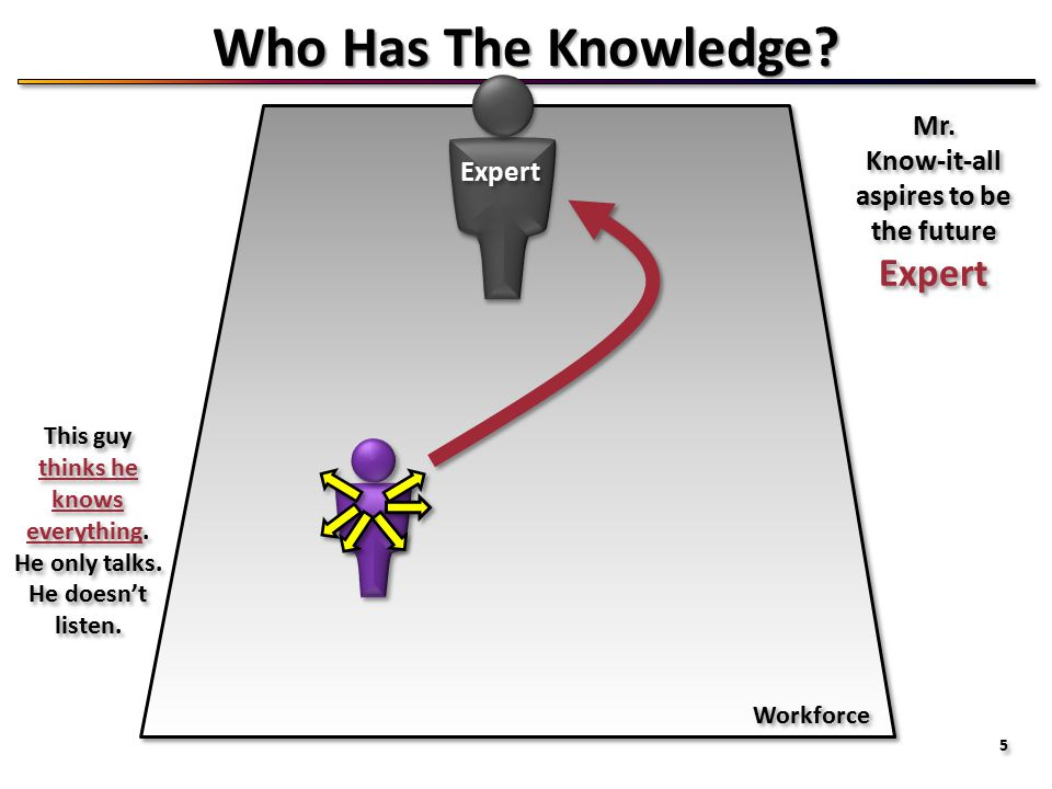 5 5 Who Has The Knowledge. Expert Mr. Know-it-all aspires to be the future Expert Mr.