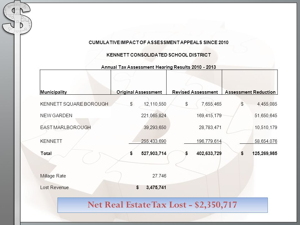 CUMULATIVE IMPACT OF ASSESSMENT APPEALS SINCE 2010 KENNETT CONSOLIDATED SCHOOL DISTRICT Annual Tax Assessment Hearing Results 2010 - 2013 Municipality Original Assessment Revised Assessment Assessment Reduction KENNETT SQUARE BOROUGH $ 12,110,550 $ 7,655,465 $ 4,455,085 NEW GARDEN 221,065,824 169,415,179 51,650,645 EAST MARLBOROUGH 39,293,650 28,783,471 10,510,179 KENNETT 255,433,690 196,779,614 58,654,076 Total $ 527,903,714 $ 402,633,729 $ 125,269,985 Millage Rate27.746 Lost Revenue $ 3,475,741 Net Real Estate Tax Lost - $2,350,717