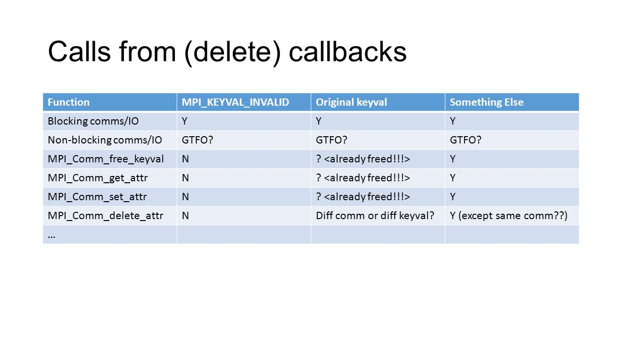 Communication or I/O Don't need the keyval, so independent of whether keyval was freed Blocking probably OK, a bit strange though Non-blocking potentially problematic unless waiting in the callback Nasty if initiated form an attribute delete callback on MPI_COMM_SELF during MPI_Finalize