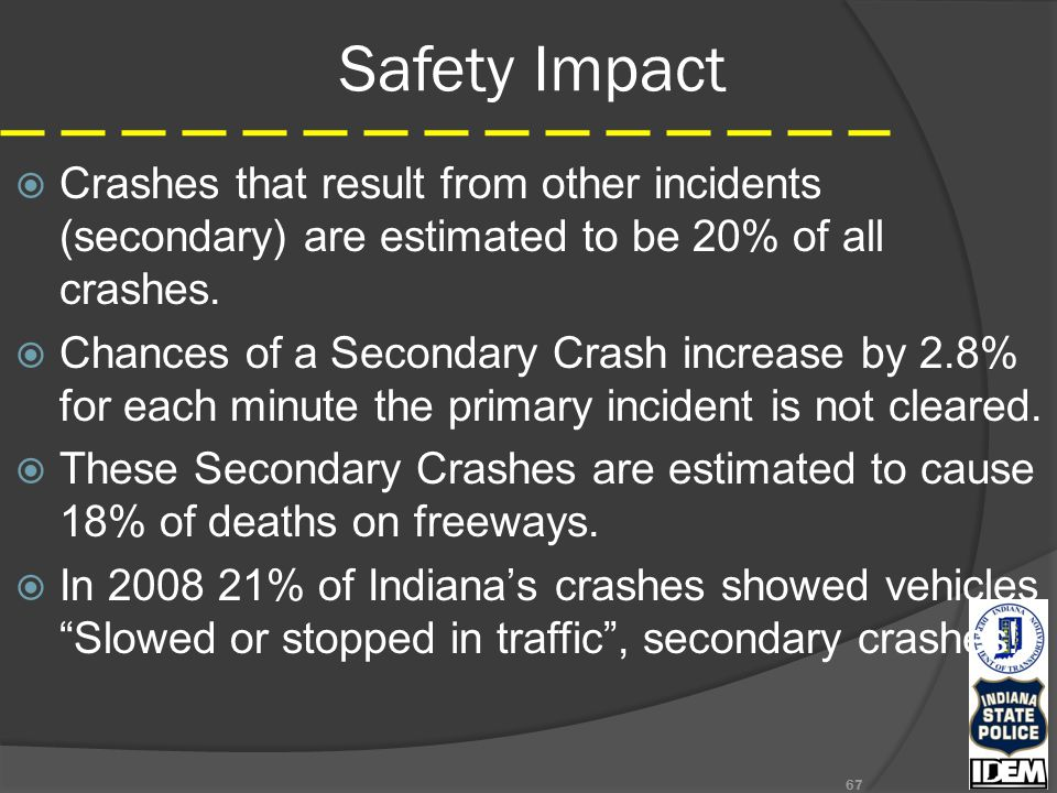 Safety Impact  Crashes that result from other incidents (secondary) are estimated to be 20% of all crashes.  Chances of a Secondary Crash increase b
