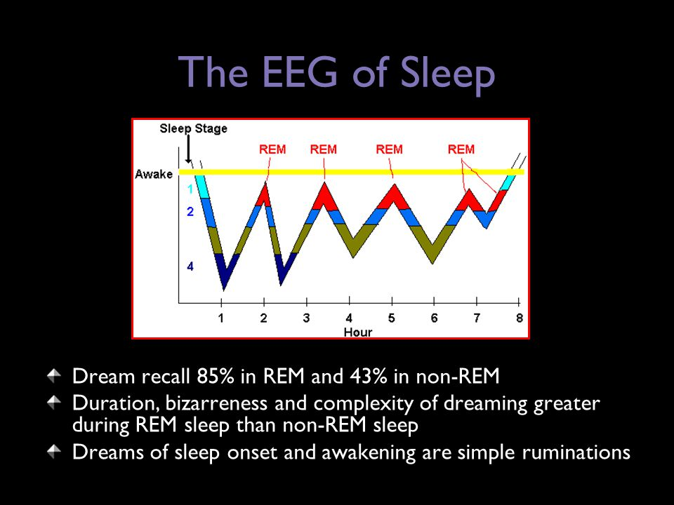 The EEG of Sleep Dream recall 85% in REM and 43% in non-REM Duration, bizarreness and complexity of dreaming greater during REM sleep than non-REM sleep Dreams of sleep onset and awakening are simple ruminations