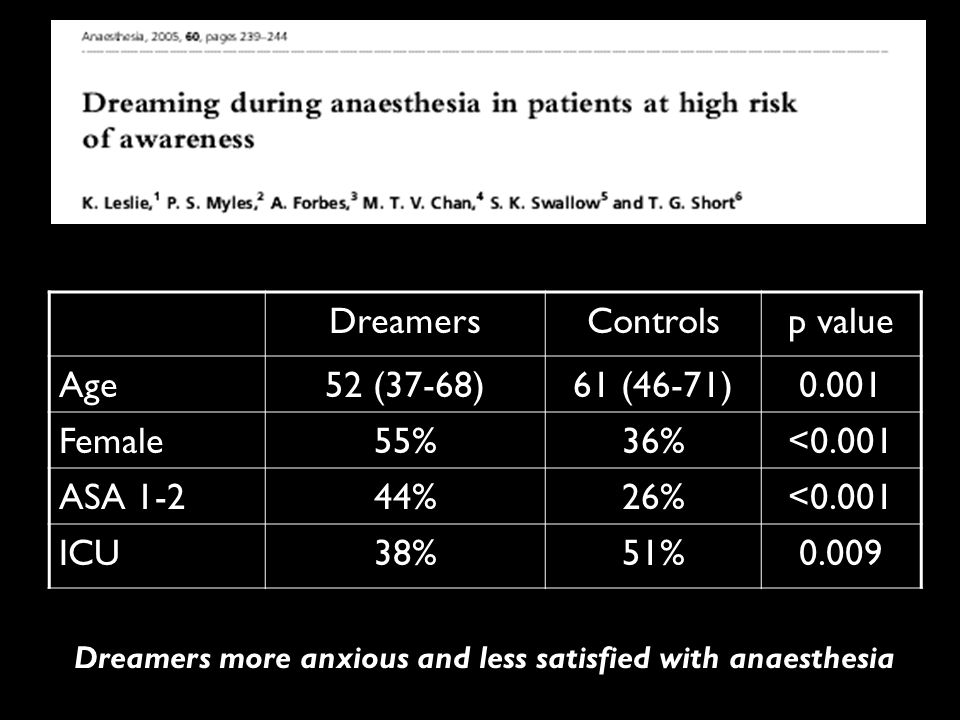 DreamersControlsp value Age52 (37-68)61 (46-71)0.001 Female55%36%<0.001 ASA 1-244%26%<0.001 ICU38%51%0.009 Dreamers more anxious and less satisfied with anaesthesia