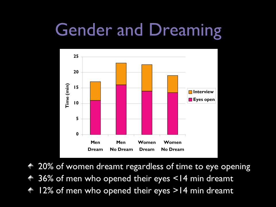 Gender and Dreaming 20% of women dreamt regardless of time to eye opening 36% of men who opened their eyes <14 min dreamt 12% of men who opened their eyes >14 min dreamt