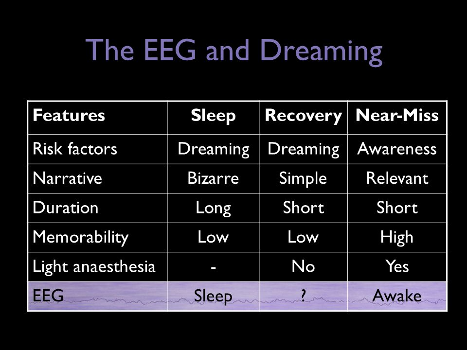 FeaturesSleepRecoveryNear-Miss Risk factorsDreaming Awareness NarrativeBizarreSimpleRelevant DurationLongShort MemorabilityLow High Light anaesthesia-NoYes EEGSleep Awake The EEG and Dreaming