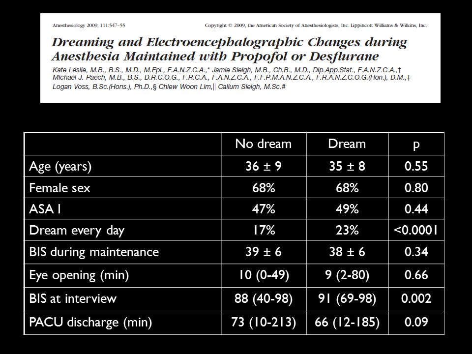 No dreamDreamp Age (years)36 ± 935 ± 80.55 Female sex68% 0.80 ASA I47%49%0.44 Dream every day17%23%<0.0001 BIS during maintenance39 ± 638 ± 60.34 Eye opening (min)10 (0-49)9 (2-80)0.66 BIS at interview88 (40-98)91 (69-98)0.002 PACU discharge (min)73 (10-213)66 (12-185)0.09