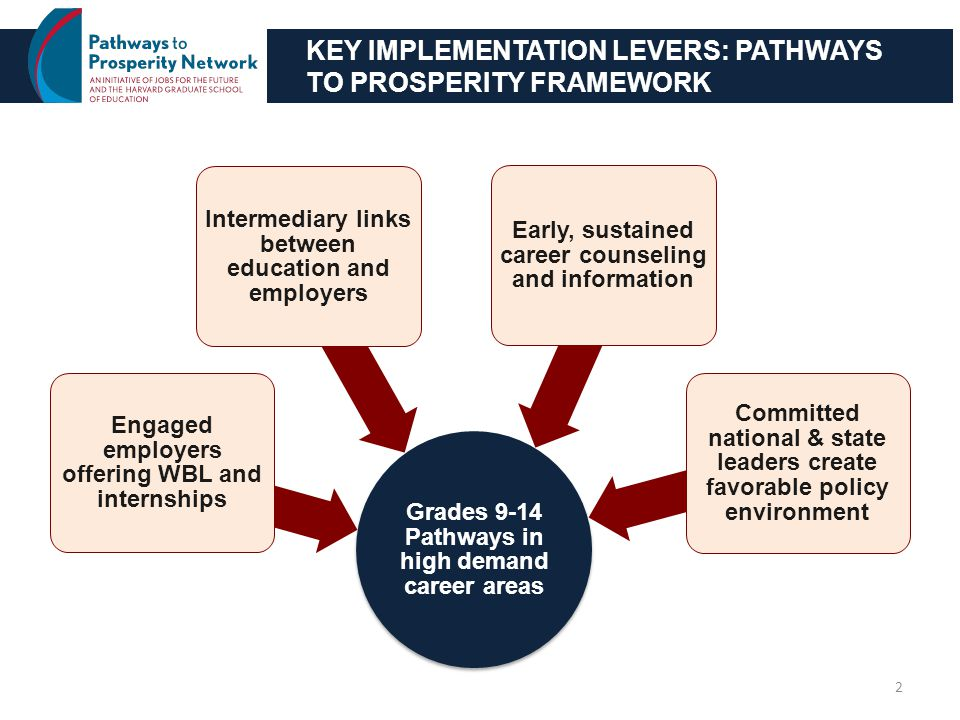KEY IMPLEMENTATION LEVERS: PATHWAYS TO PROSPERITY FRAMEWORK Grades 9-14 Pathways in high demand career areas Engaged employers offering WBL and internships Intermediary links between education and employers Early, sustained career counseling and information Committed national & state leaders create favorable policy environment 2