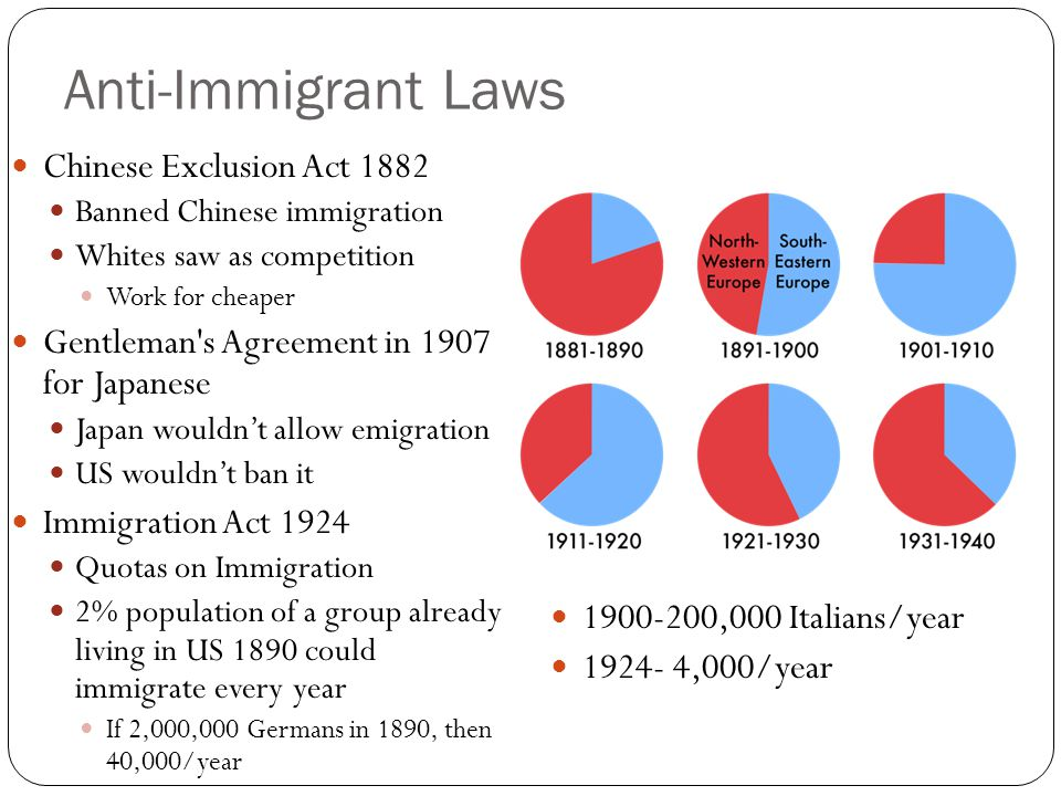Anti-Immigrant Laws Chinese Exclusion Act 1882 Banned Chinese immigration Whites saw as competition Work for cheaper Gentleman s Agreement in 1907 for Japanese Japan wouldn't allow emigration US wouldn't ban it Immigration Act 1924 Quotas on Immigration 2% population of a group already living in US 1890 could immigrate every year If 2,000,000 Germans in 1890, then 40,000/year 1900-200,000 Italians/year 1924- 4,000/year