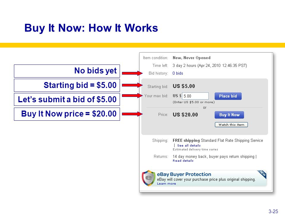 Buy It Now: How It Works Starting bid = $5.00 Let's submit a bid of $5.00 Buy It Now price = $20.00 No bids yet 3-25 5.00