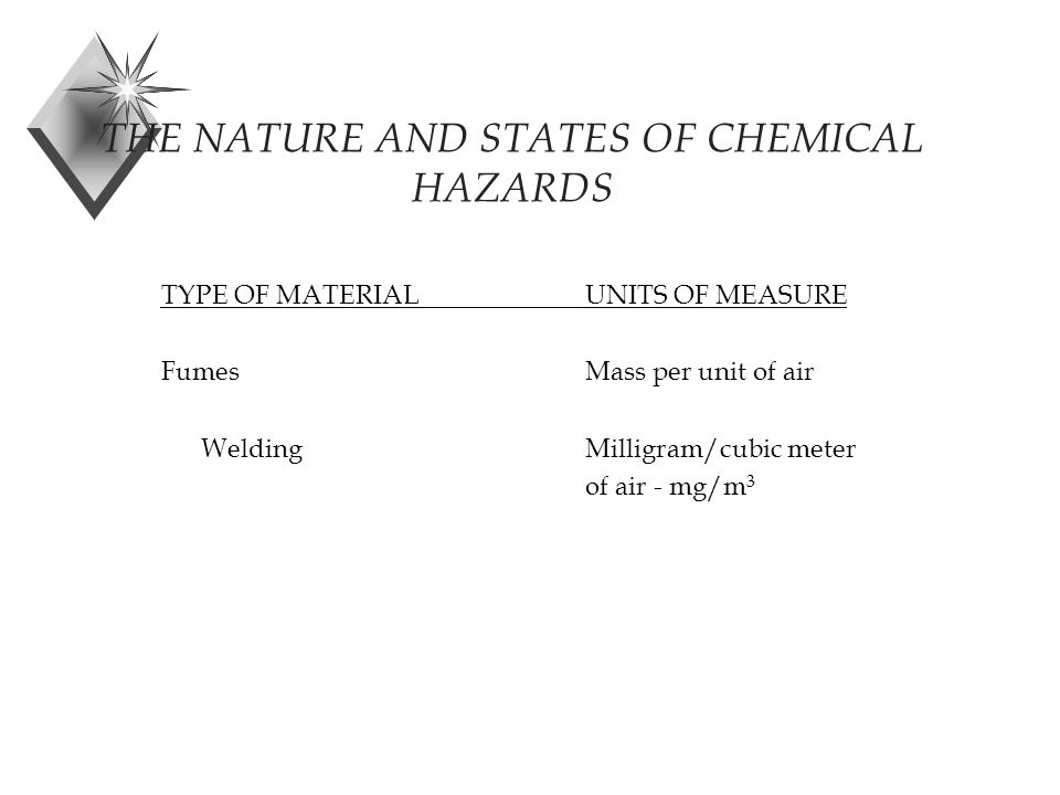 THE NATURE AND STATES OF CHEMICAL HAZARDS TYPE OF MATERIALUNITS OF MEASURE FumesMass per unit of air WeldingMilligram/cubic meter of air - mg/m 3
