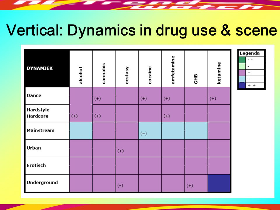 Vertical: Dynamics in drug use & scene