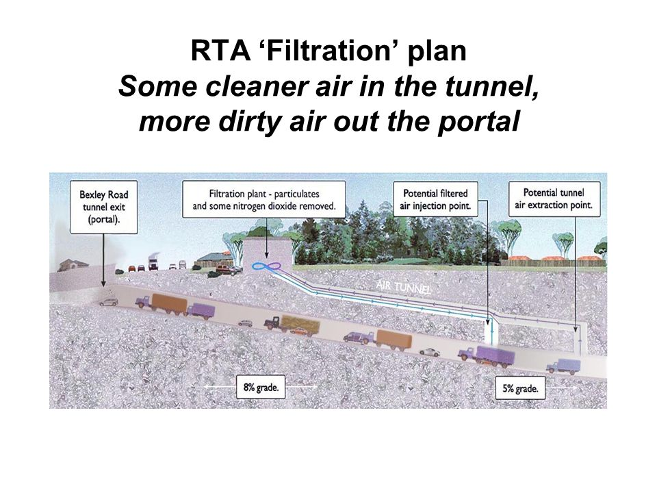 RTA 'Filtration' plan Some cleaner air in the tunnel, more dirty air out the portal