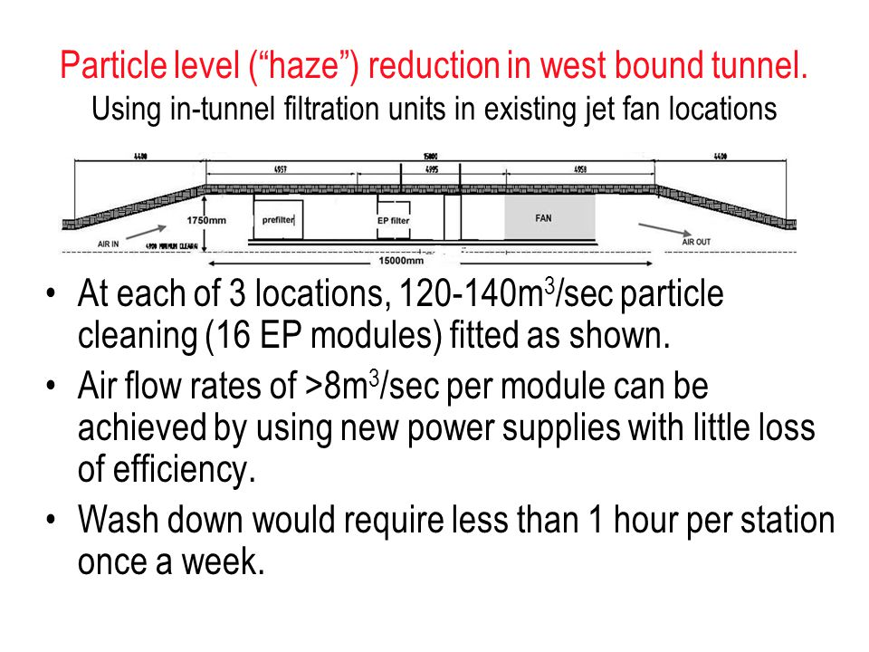 Particle level ( haze ) reduction in west bound tunnel.