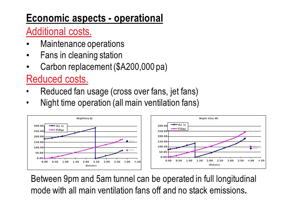 Economic aspects - operational Additional costs.
