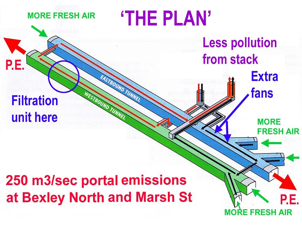 Will it improve the air in the tunnel.Probably yes.