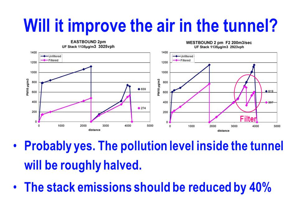 The RTA plan may 'work' for those inside the tunnel, but not for those outside the tunnel: Portal emissions will significantly increase the impact of harmful diesel fumes on people living round the tunnel portals.