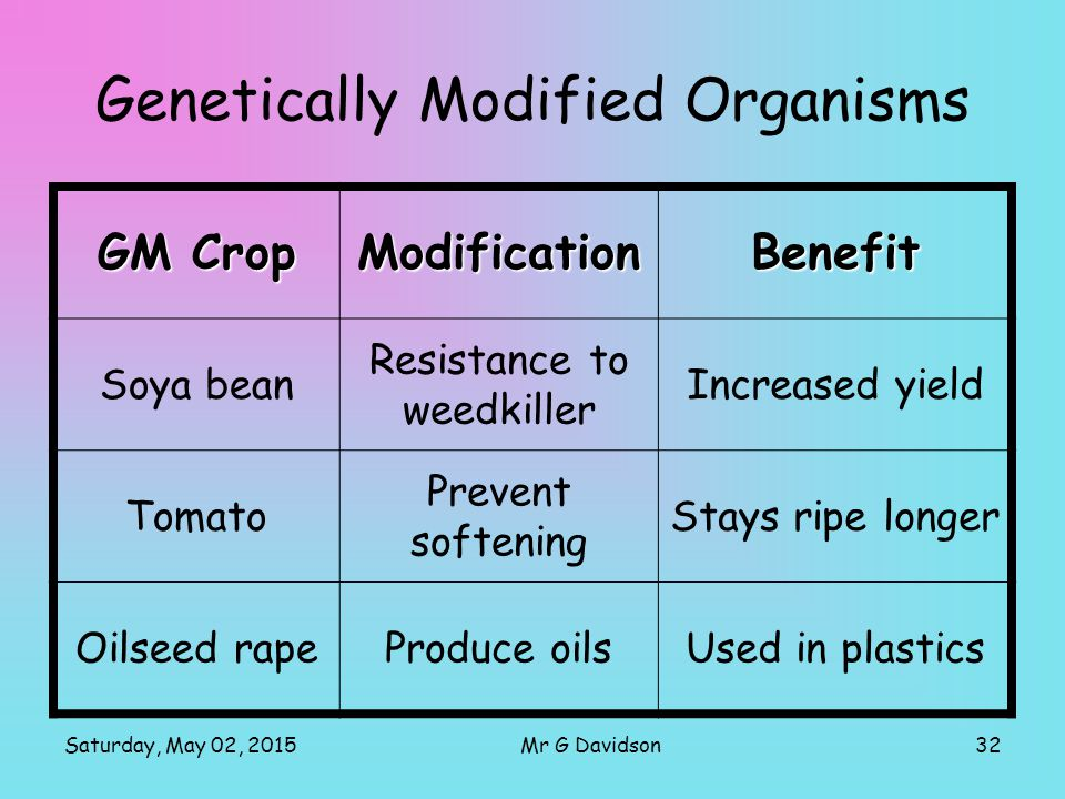 Saturday, May 02, 201532Mr G Davidson Genetically Modified Organisms GM Crop ModificationBenefit Soya bean Resistance to weedkiller Increased yield To