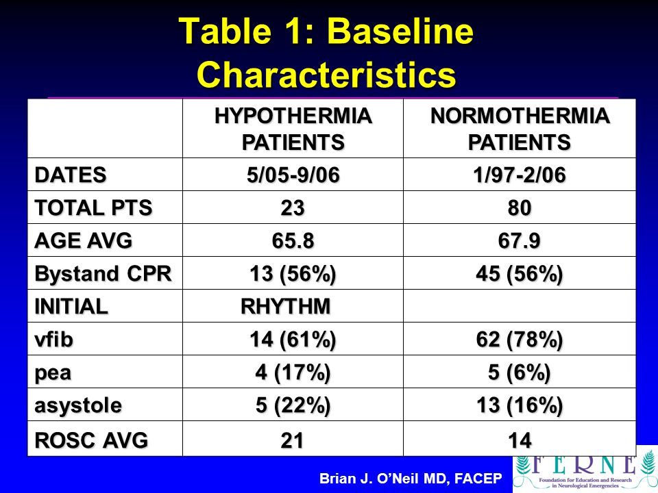 Brian J. O'Neil MD, FACEP Table 1: Baseline Characteristics HYPOTHERMIA PATIENTS NORMOTHERMIA PATIENTS DATES5/05-9/061/97-2/06 TOTAL PTS 2380 AGE AVG