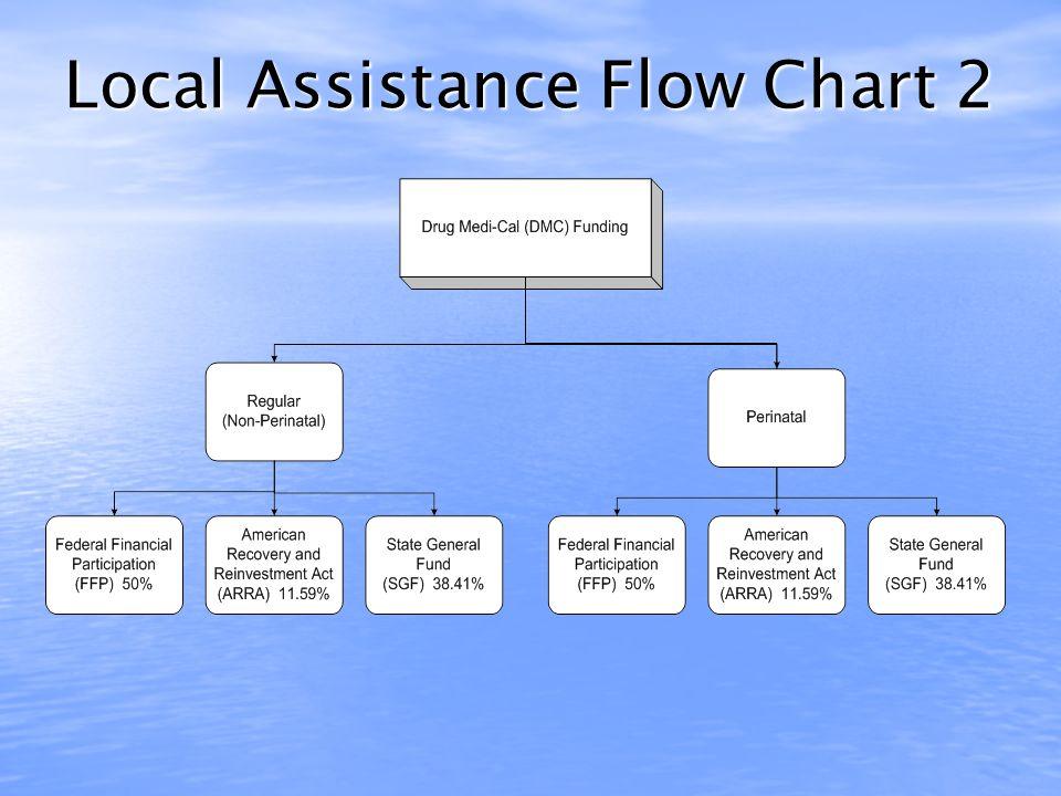 Local Assistance Flow Chart 1