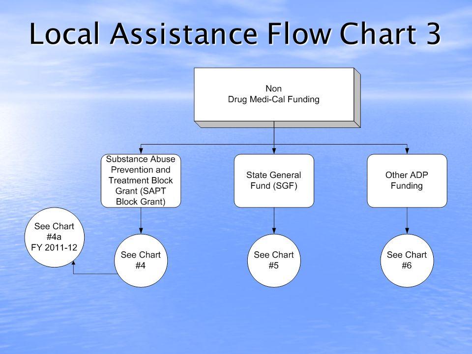 Local Assistance Flow Chart 2