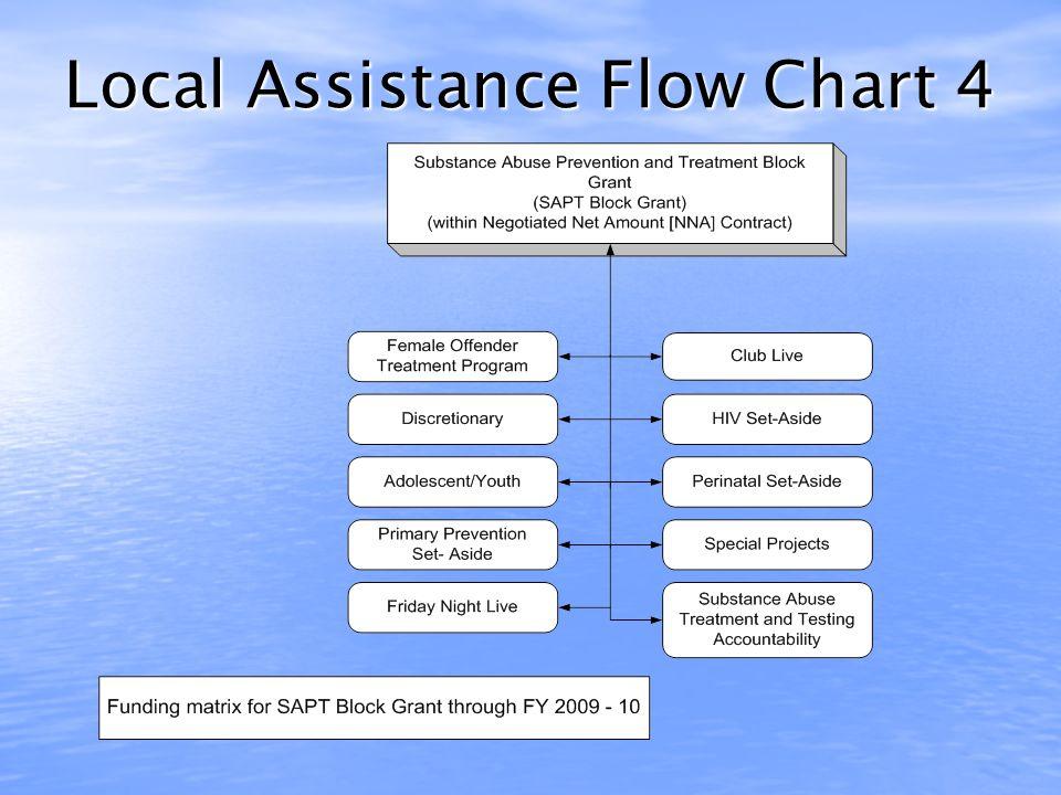 Local Assistance Flow Chart 3