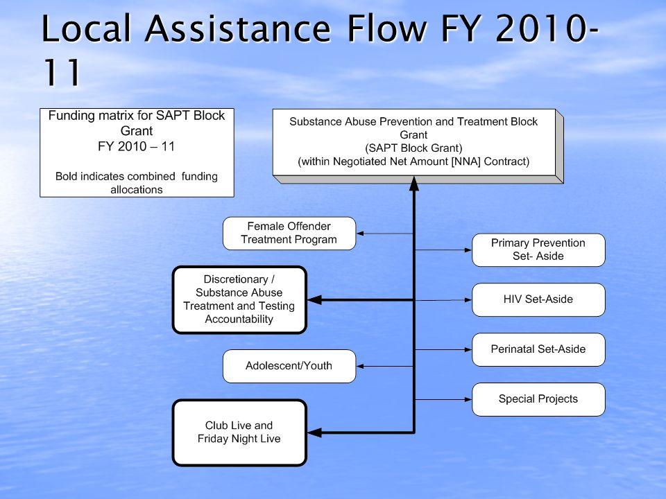 Local Assistance Flow Chart 4