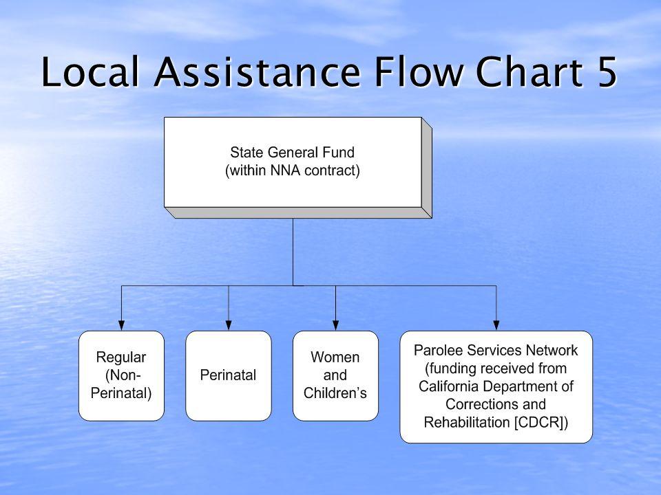 Local Assistance Flow FY 2010- 11