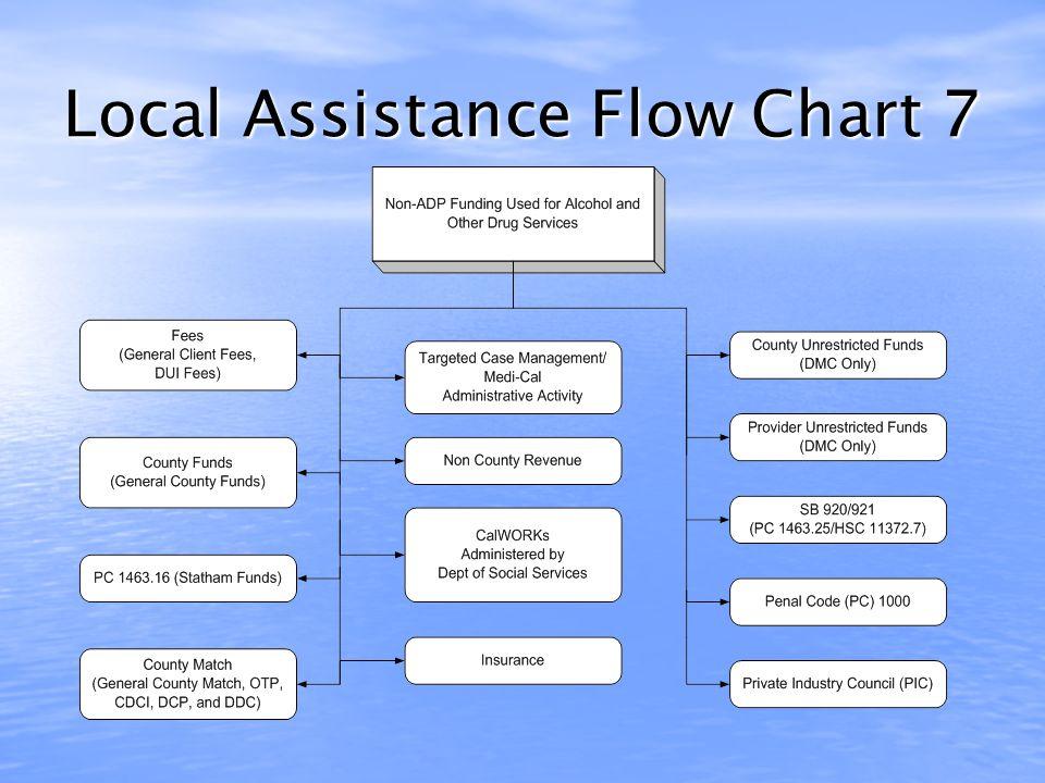 Local Assistance Flow Chart 6