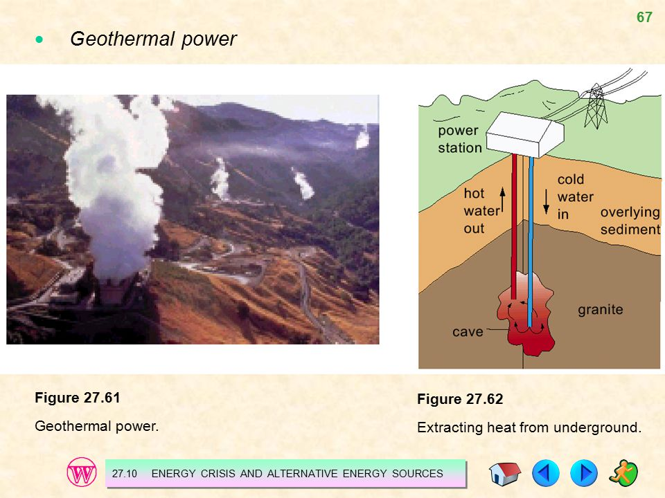 67  Geothermal power Figure 27.61 Geothermal power. 27.10 ENERGY CRISIS AND ALTERNATIVE ENERGY SOURCES Figure 27.62 Extracting heat from underground.