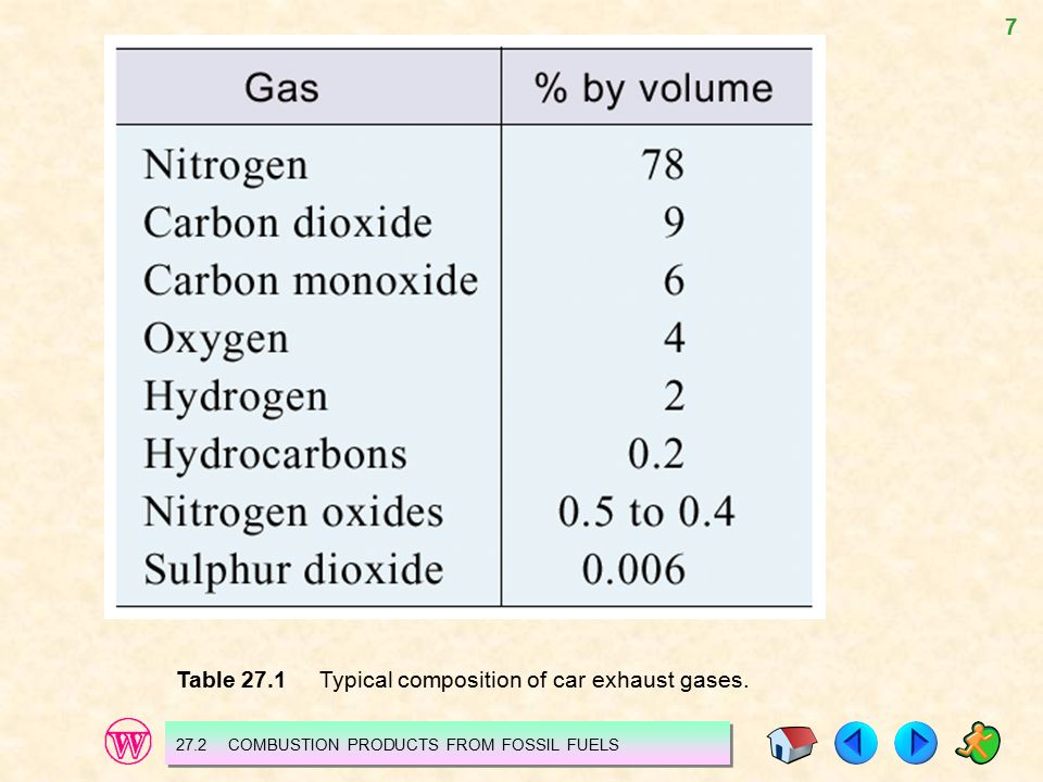 7 Table 27.1 Typical composition of car exhaust gases. 27.2 COMBUSTION PRODUCTS FROM FOSSIL FUELS