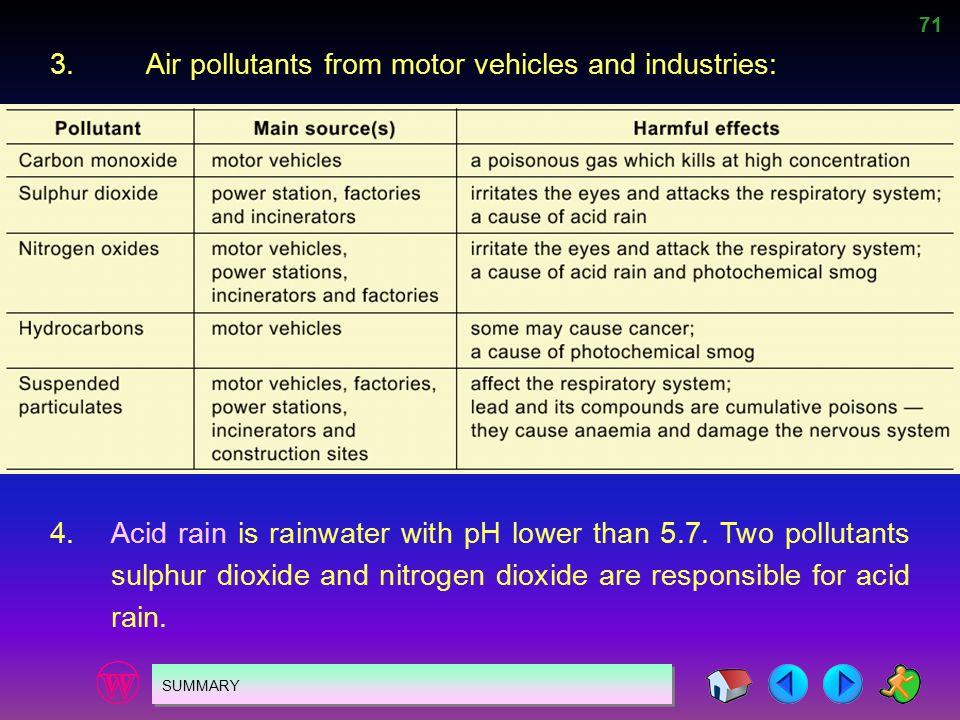 71 SUMMARY 4.Acid rain is rainwater with pH lower than 5.7. Two pollutants sulphur dioxide and nitrogen dioxide are responsible for acid rain. 3.Air p
