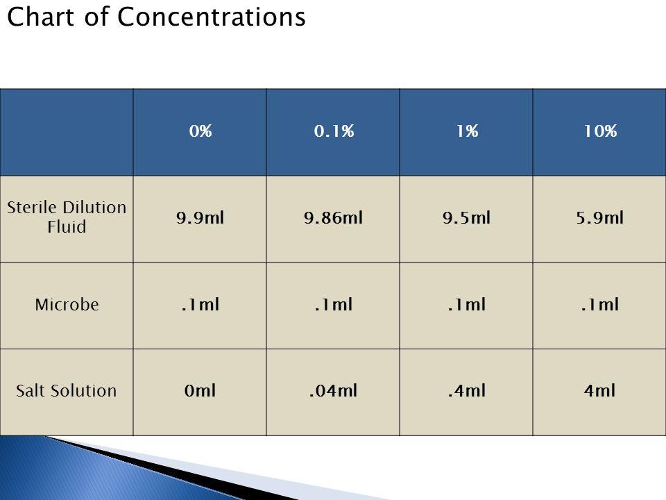 0%0.1%1%10% Sterile Dilution Fluid 9.9ml9.86ml9.5ml5.9ml Microbe.1ml Salt Solution0ml.04ml.4ml4ml Chart of Concentrations
