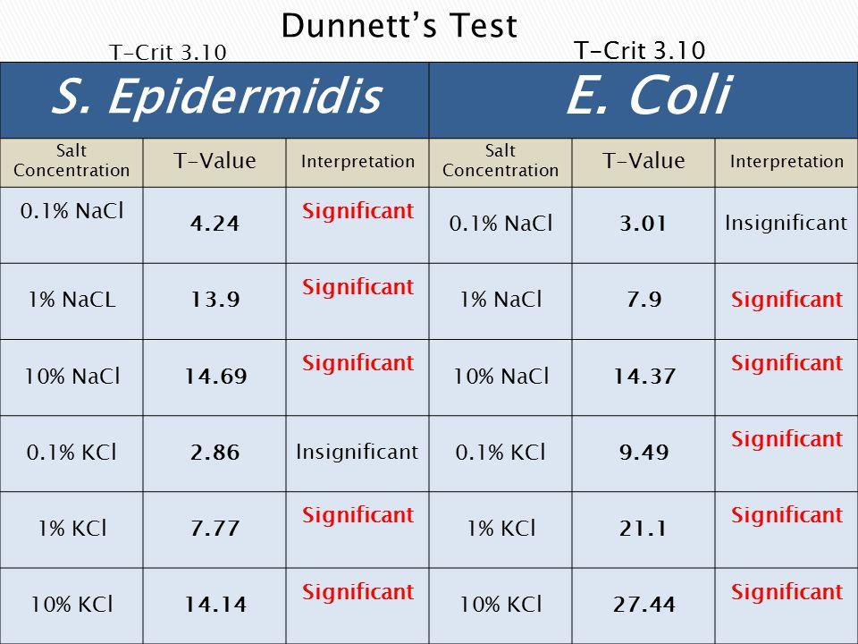 S. Epidermidis E.