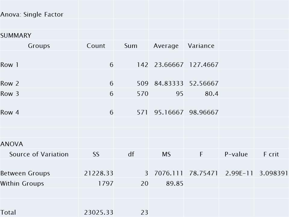 Anova: Single Factor SUMMARY GroupsCountSumAverageVariance Row 1614223.66667127.4667 Row 2650984.8333352.56667 Row 365709580.4 Row 4657195.1666798.96667 ANOVA Source of VariationSSdfMSFP-valueF crit Between Groups21228.3337076.11178.754712.99E-113.098391 Within Groups17972089.85 Total23025.3323