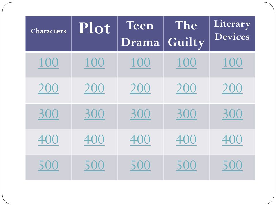 Characters Plot Teen Drama The Guilty Literary Devices 100 200 300 400 500