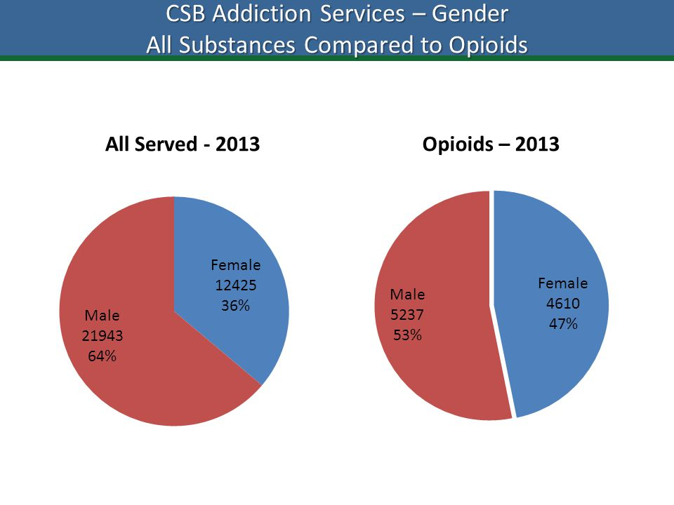 CSB Addiction Services – Gender All Substances Compared to Opioids All Served - 2013Opioids – 2013