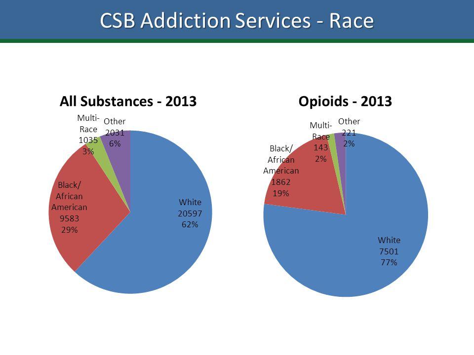 CSB Addiction Services - Race All Substances - 2013Opioids - 2013