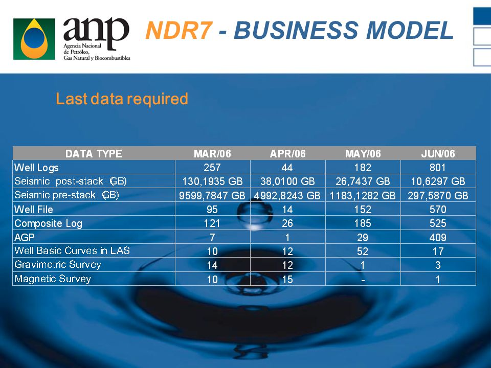 NDR7 - BUSINESS MODEL Last data required