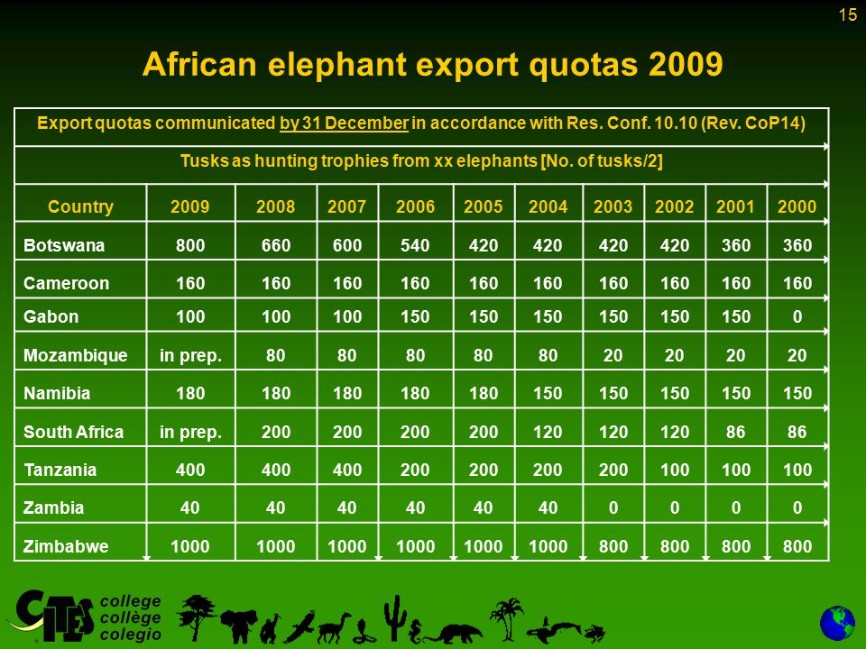 15 African elephant export quotas 2009 Export quotas communicated by 31 December in accordance with Res.
