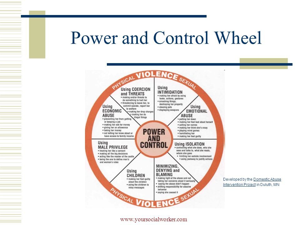 www.yoursocialworker.com Power and Control Wheel Developed by the Domestic Abuse Intervention Project in Duluth, MNDomestic Abuse Intervention Project