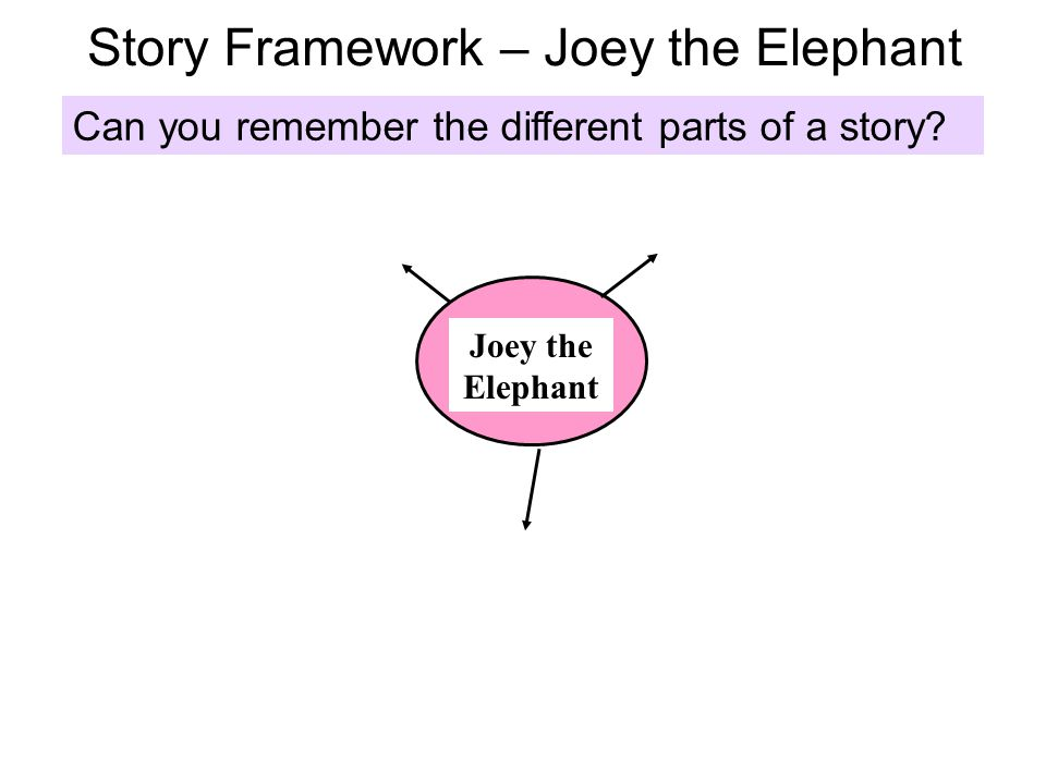 Story Framework – Joey the Elephant Joey the Elephant Can you remember the different parts of a story?
