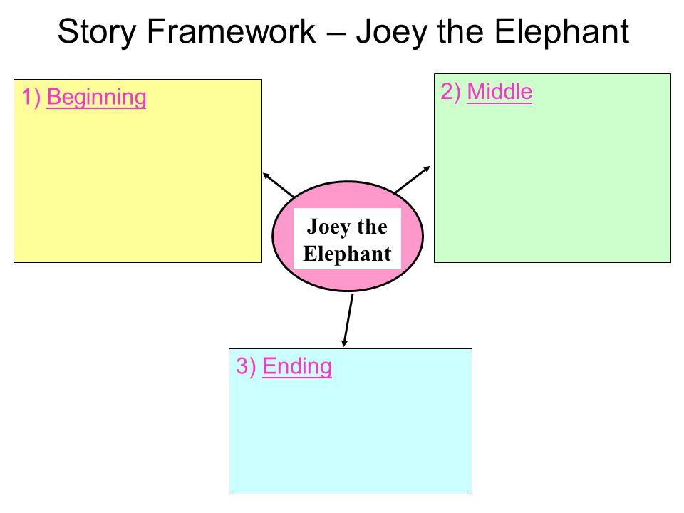 Story Framework – Joey the Elephant Joey the Elephant 3) Ending 1) Beginning 2) Middle